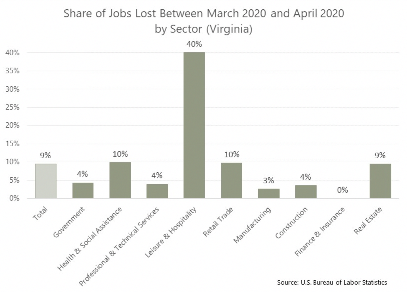 What Types Of Jobs Are We Losing Amid Covid 19 Virginia Realtors