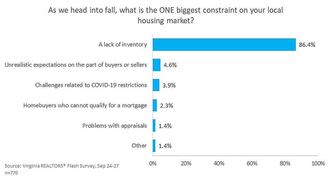 What is the ONE biggest constraint on your local housing market?