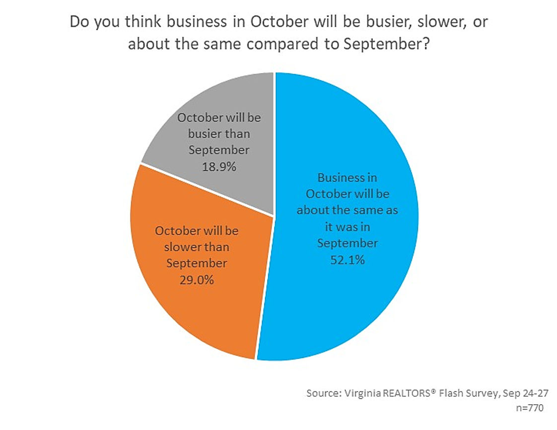 Do you think business in October will be busier, slower, or about the same compared to September?