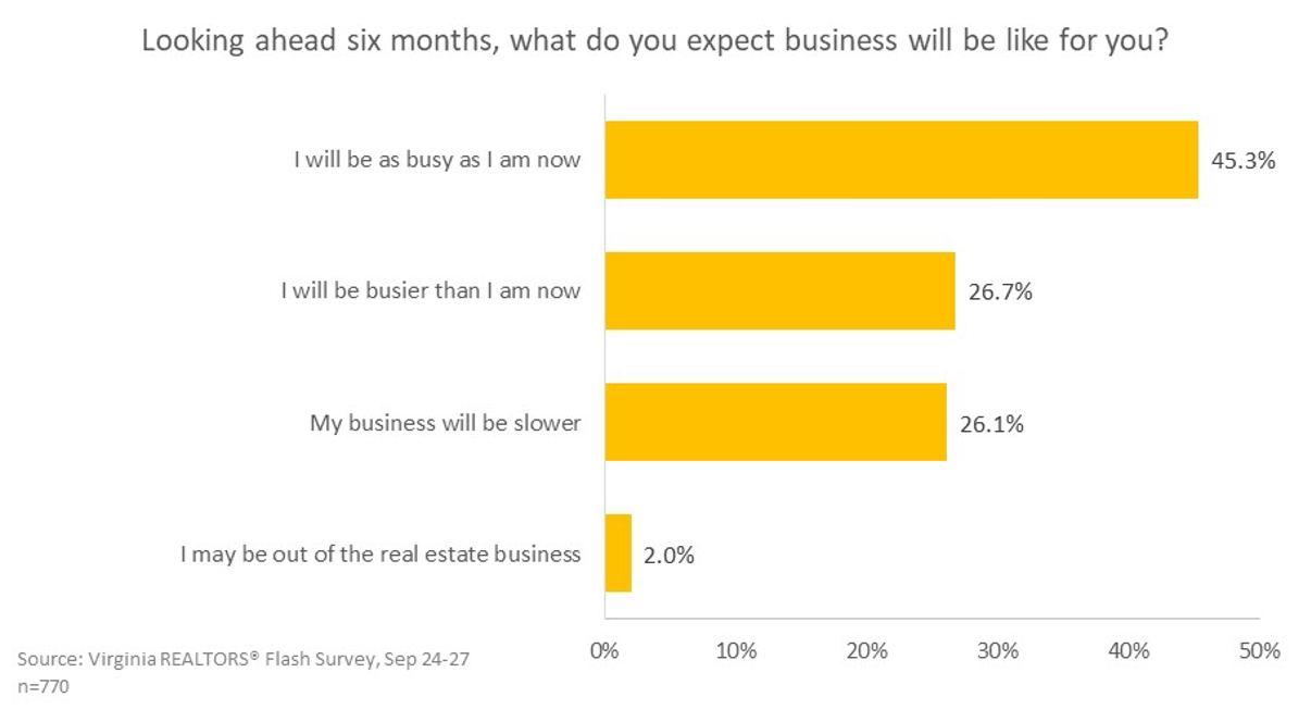 Looking ahead six months, what do you expect business will be like for you?