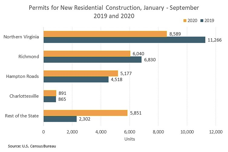 Permits for New Residential Construction, January-September