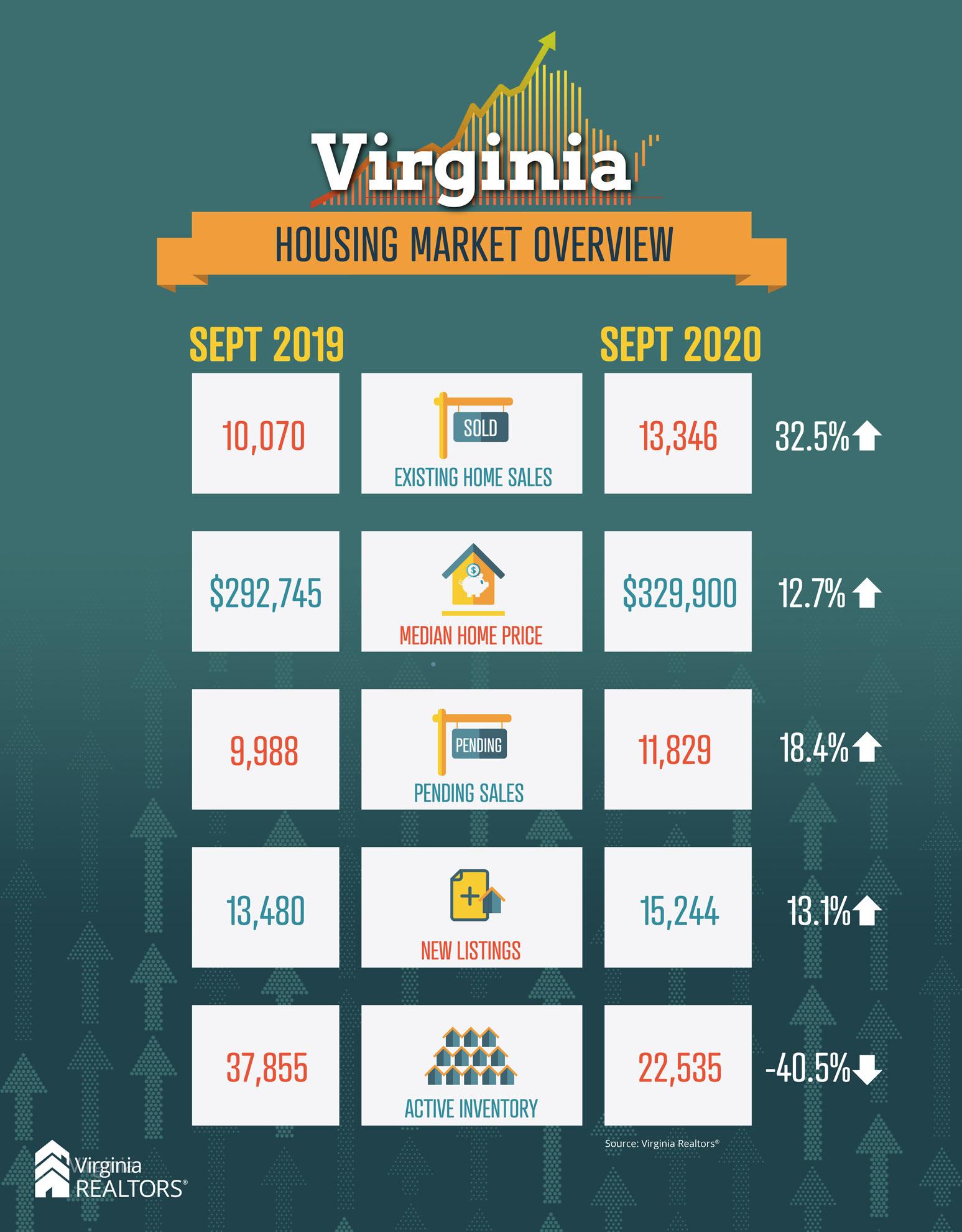 September Housing Market Overview 2019-2020