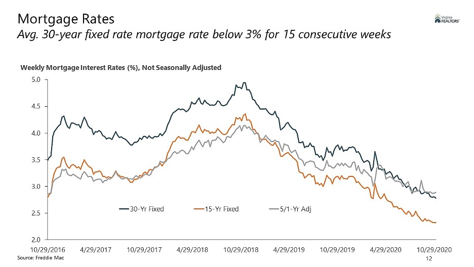 Mortgage Rates: Avg 30-year fixed rate mortgage rate below 3% for 15 consecutive weeks