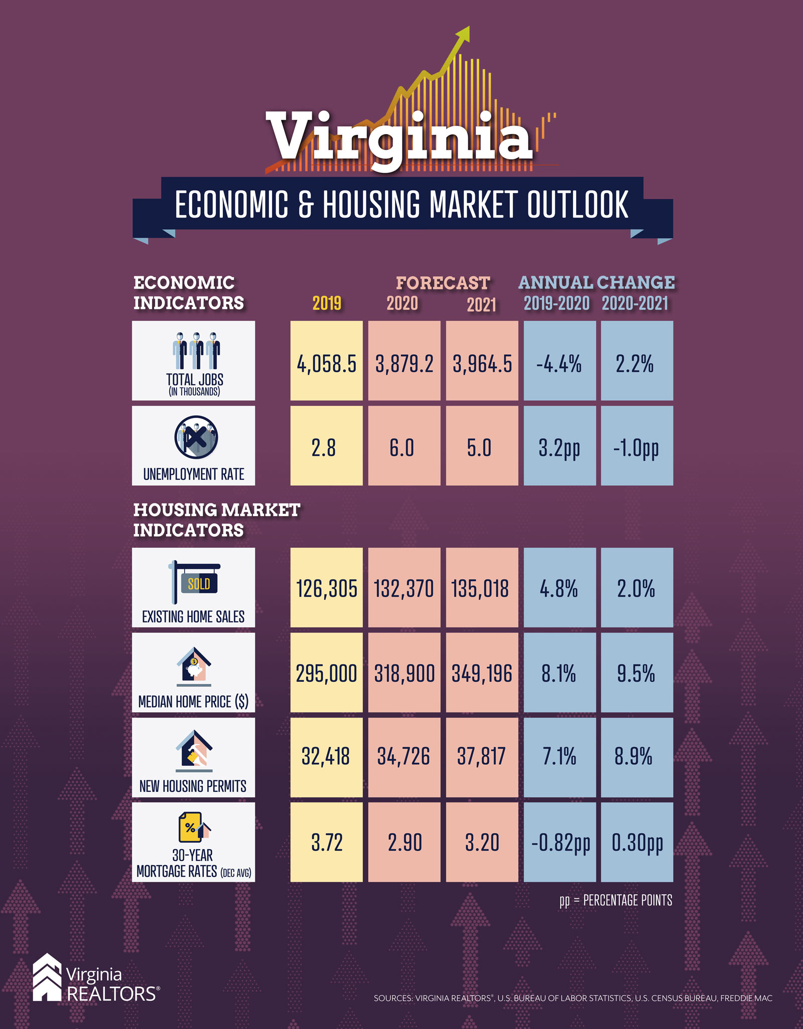 Virginia Housing Market 2021 Forecast