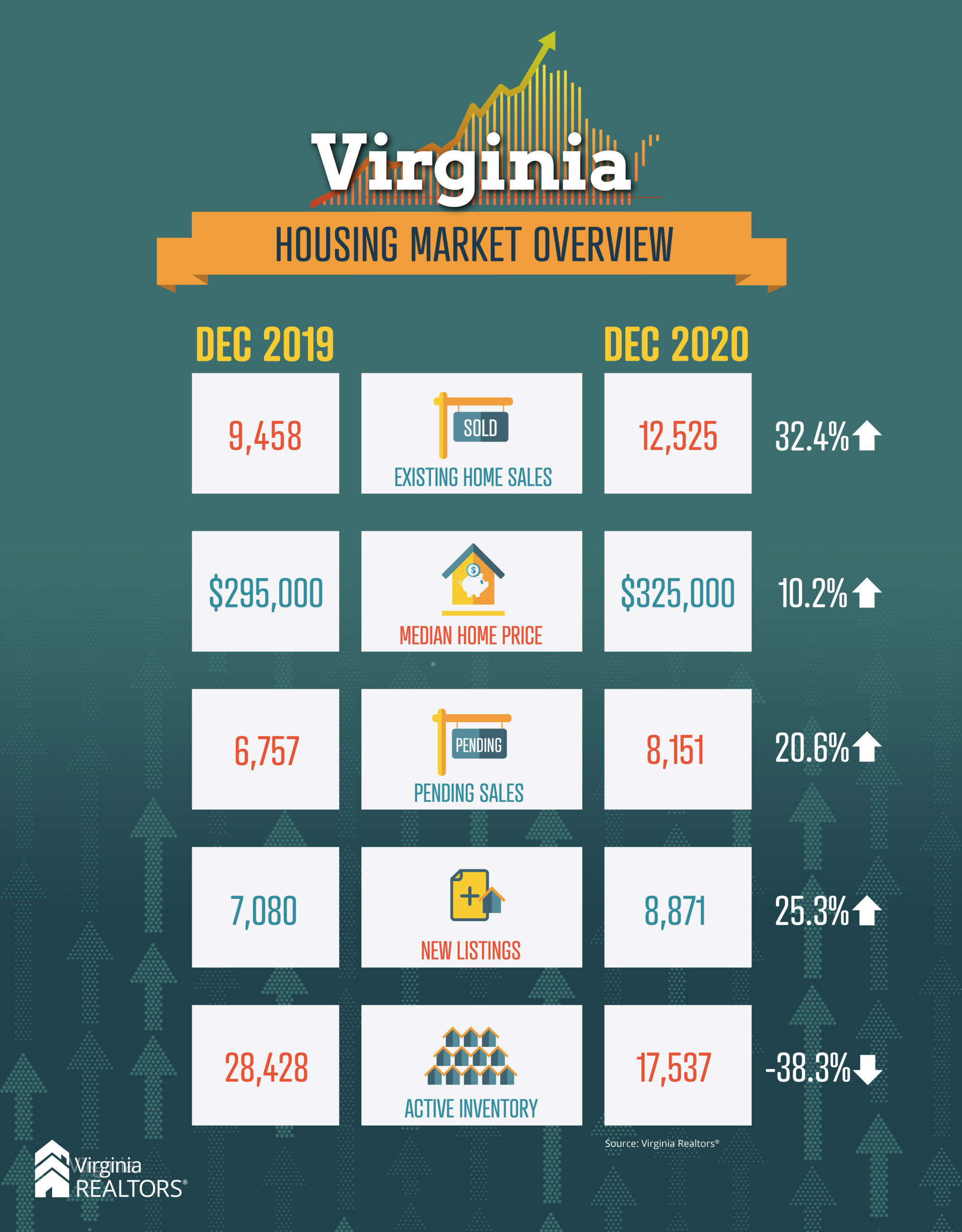 December Housing Market Overview 2019 to 2020