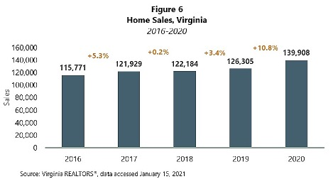 Home Sales in Virginia from 2016 to 2020.