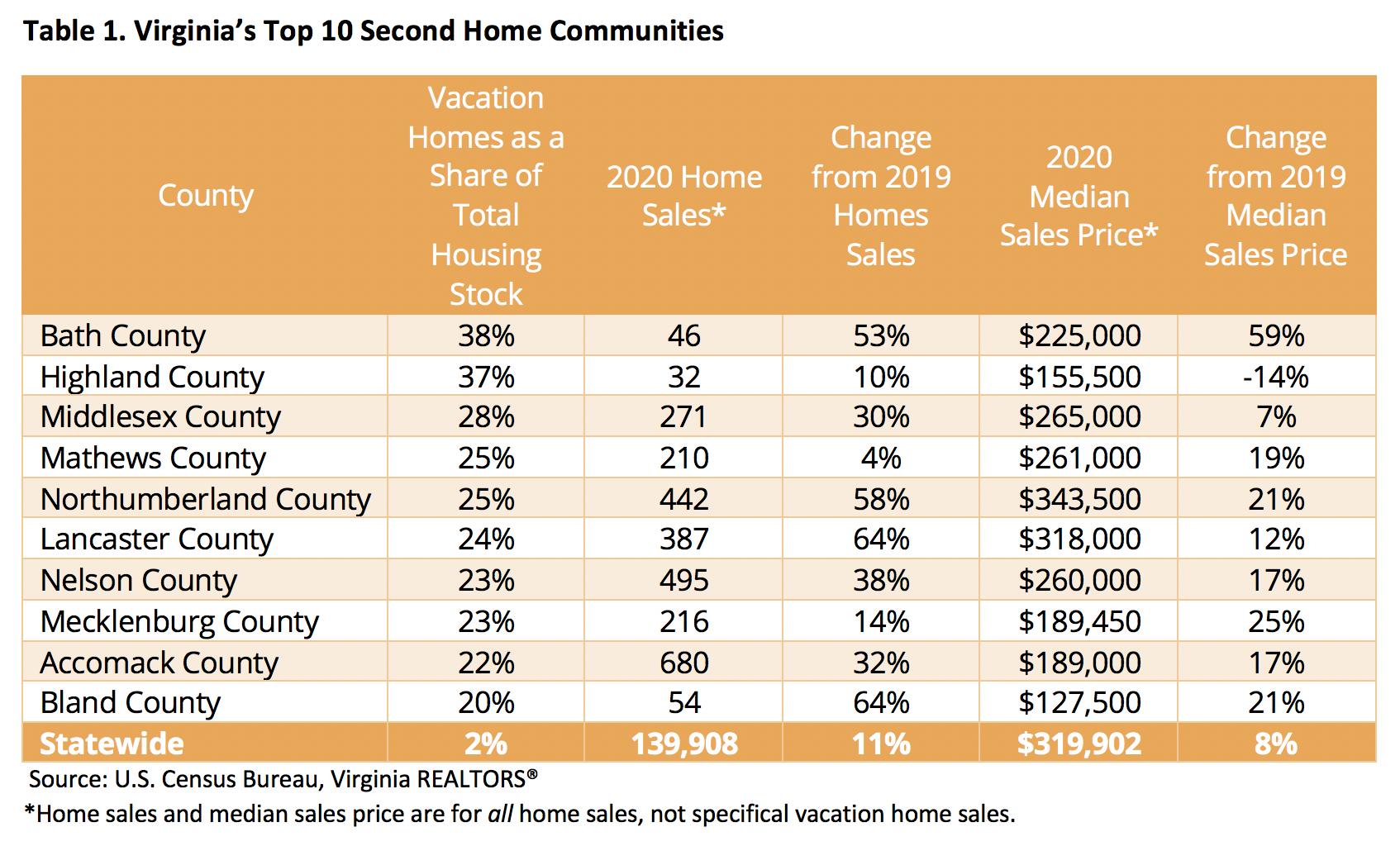 Top 10 Second Home Communities