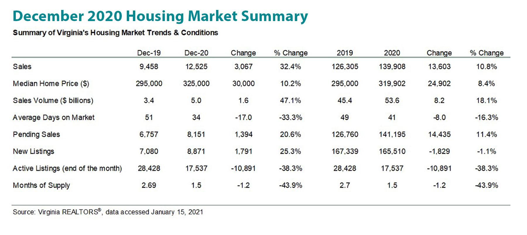 December 2020 Housing Market Summary