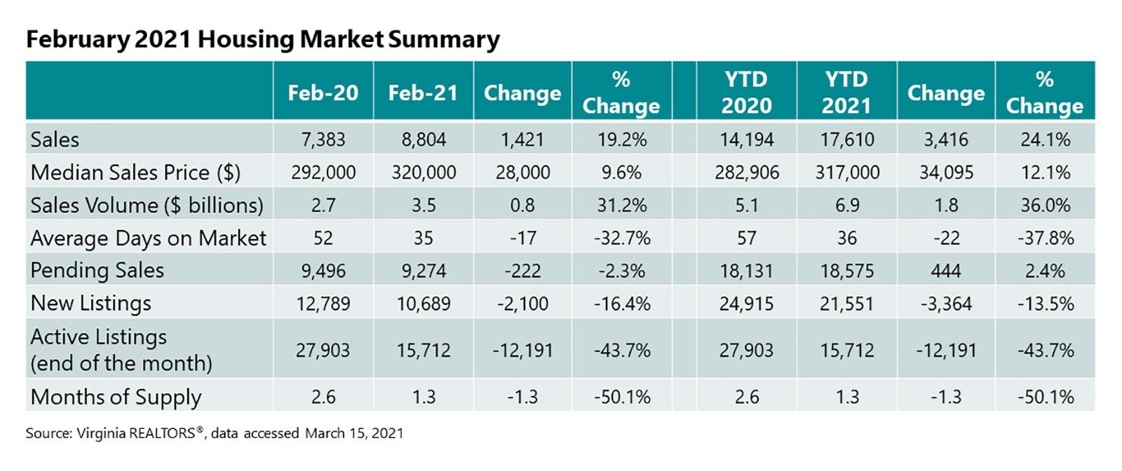 February 2021 Summary Table