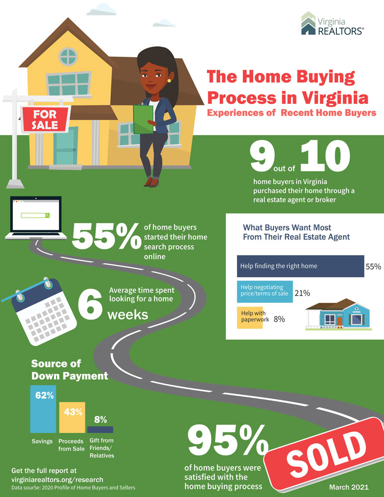 Home-Buying-Experience-Infographic-March-2021-web