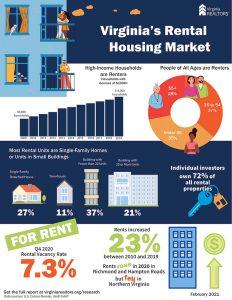 Rental Market Infographic Feb 2021