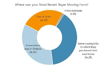 Where Are Buyers Moving From