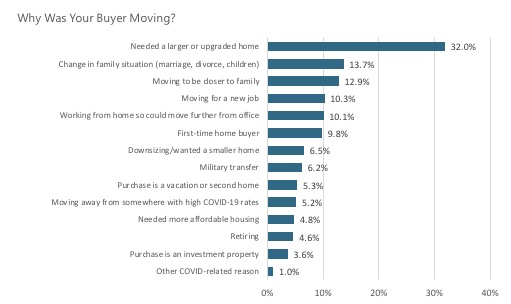 Where buyers are moving from and why are they moving are important factors.