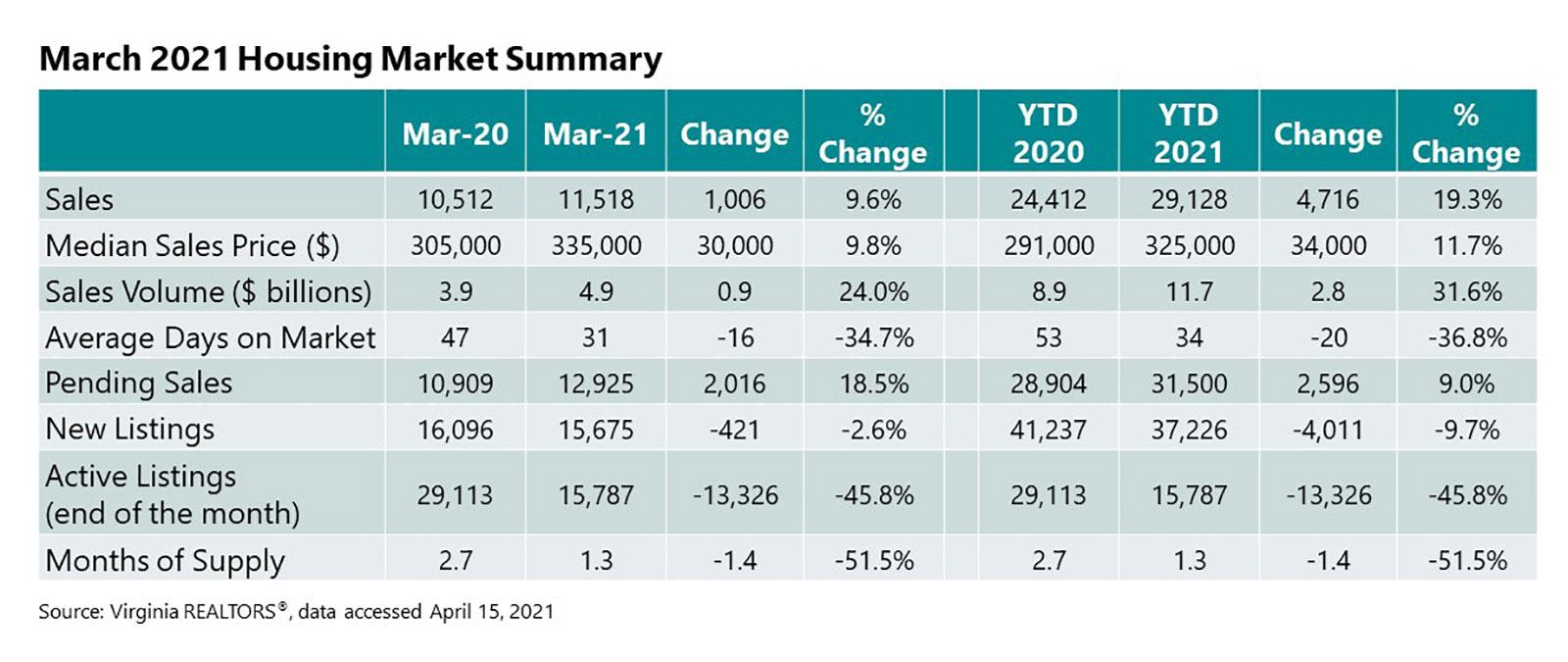 March 2021 Housing Market Summary