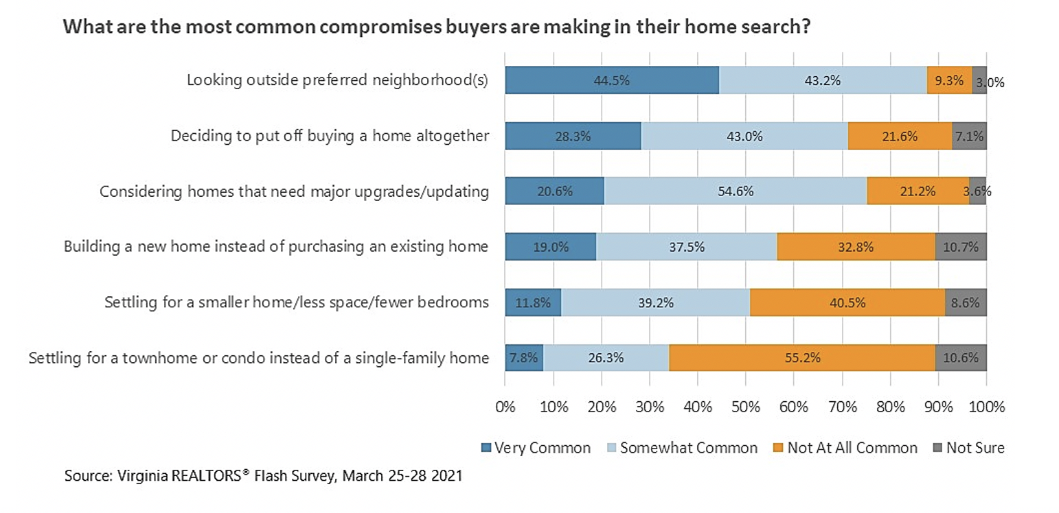 What are the most common tradeoffs and compromises buyers are making in their home search?