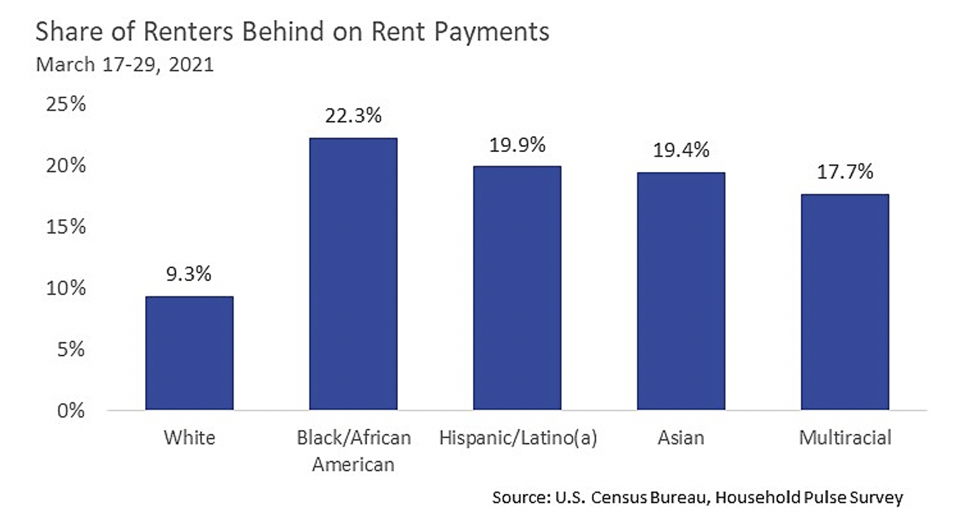 Share of renters behind on rent payments