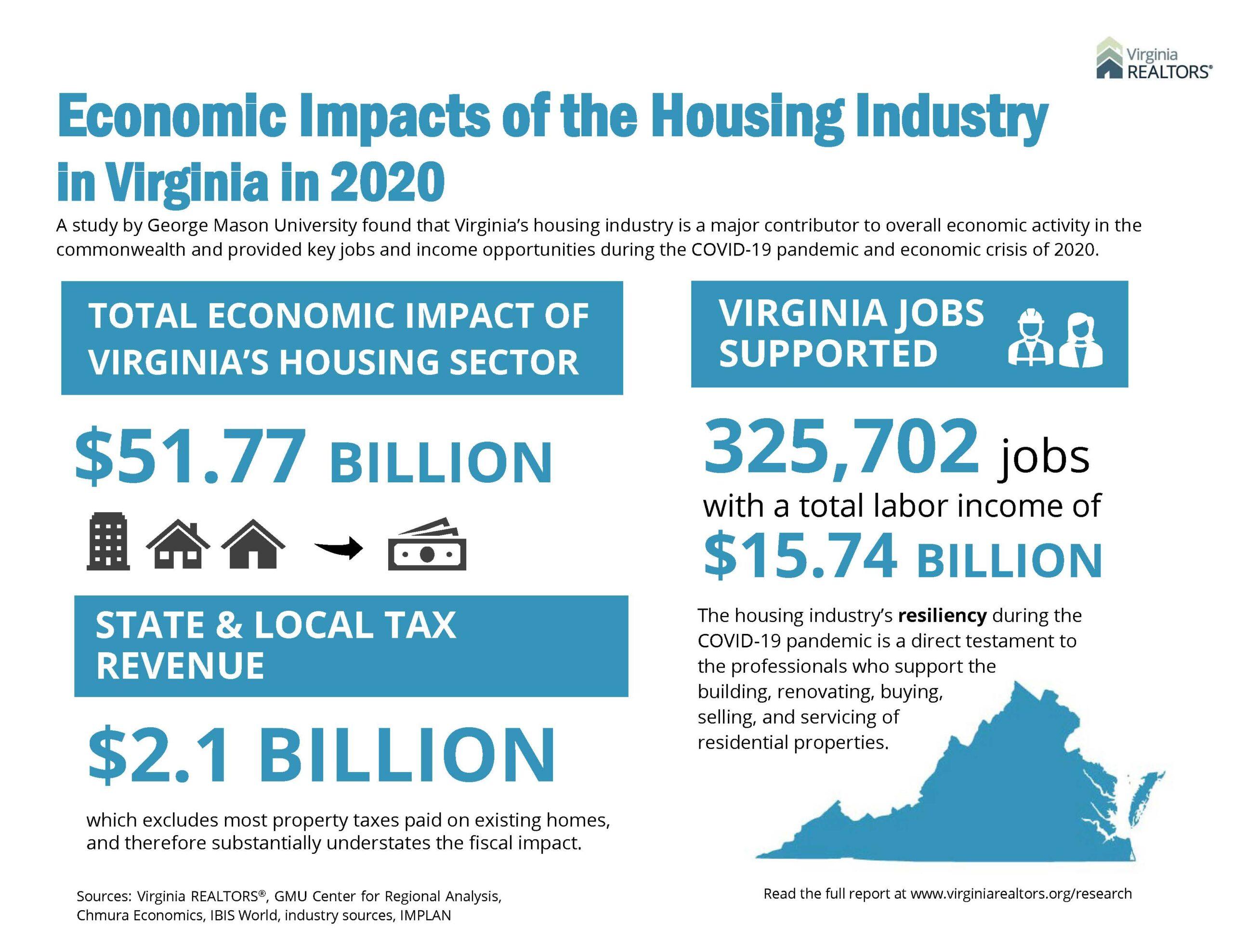 Economic Impacts Infographic August 2021