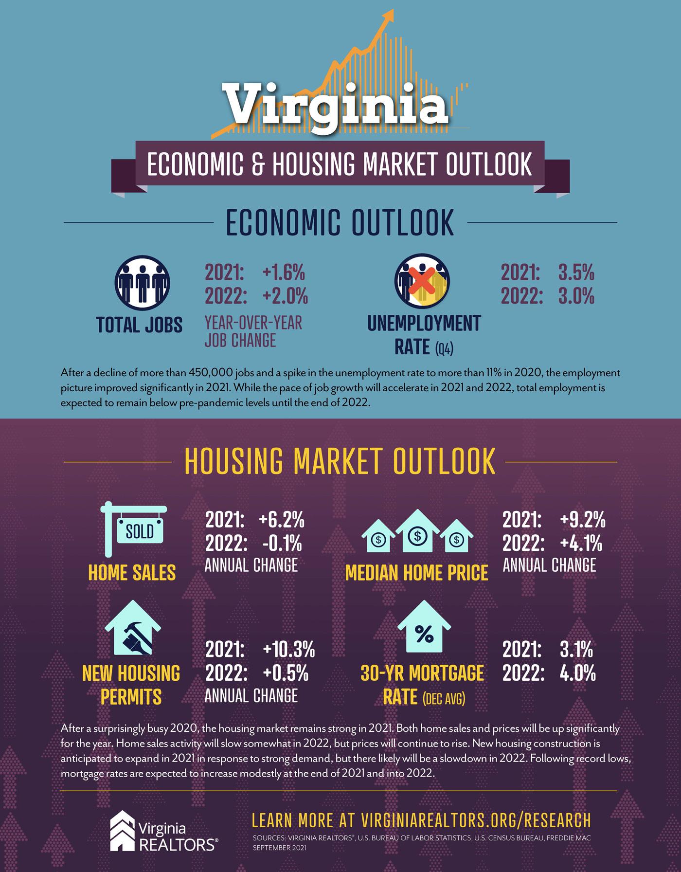 September 2021 Virginia Economic Housing Market Overview